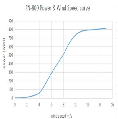Power vs wind graph for wind turbine